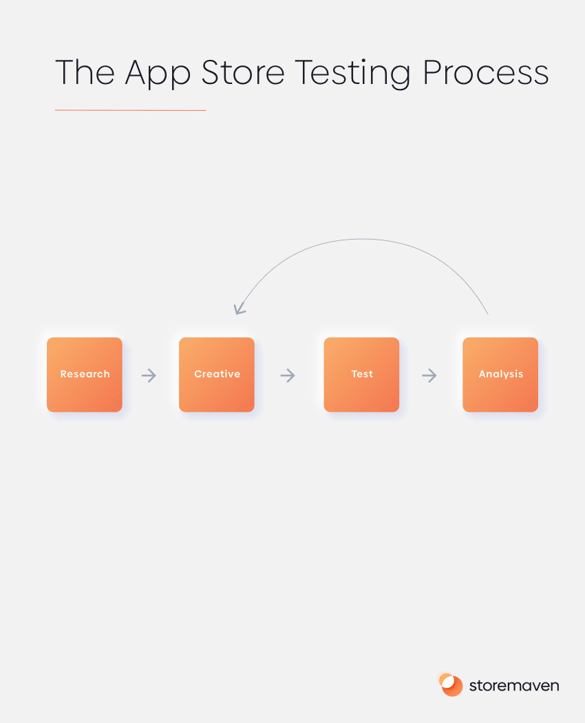 The App Store Testing Process