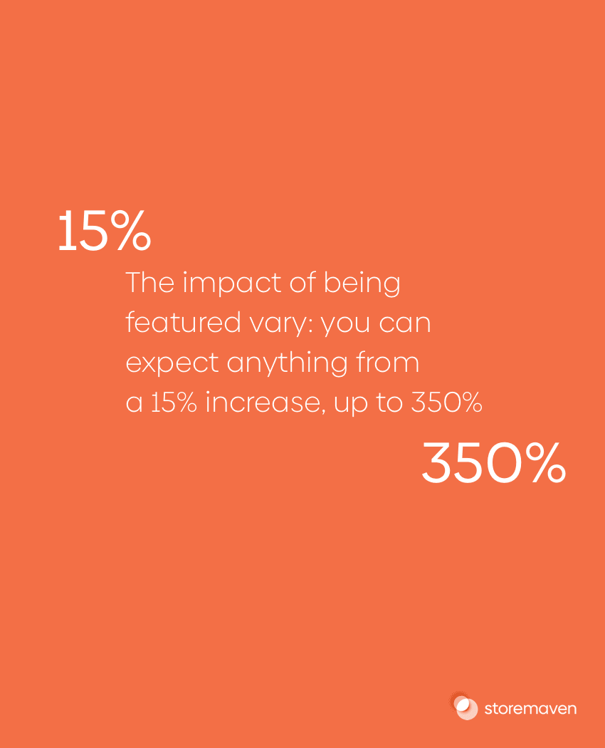The impact of being featured can be from 15% up to 350%