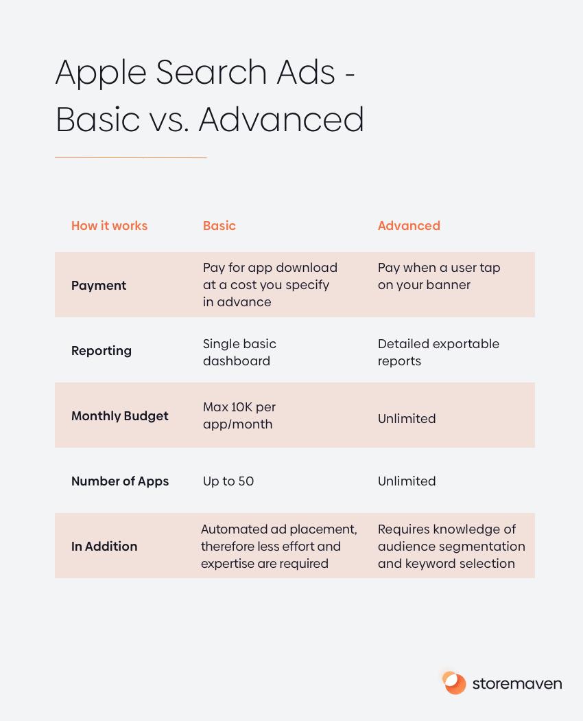 Apple Search Ads - Basic vs. Advanced