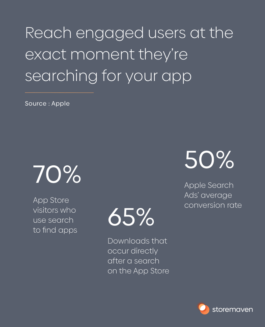 Reach engaged users at the exact moment they're searching for your app