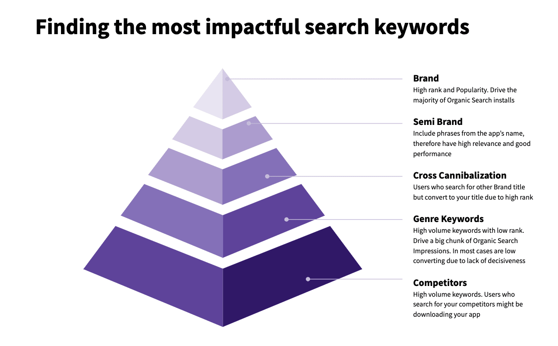 Keyword Optimization: How to Improve Your App's Discoverability - 2