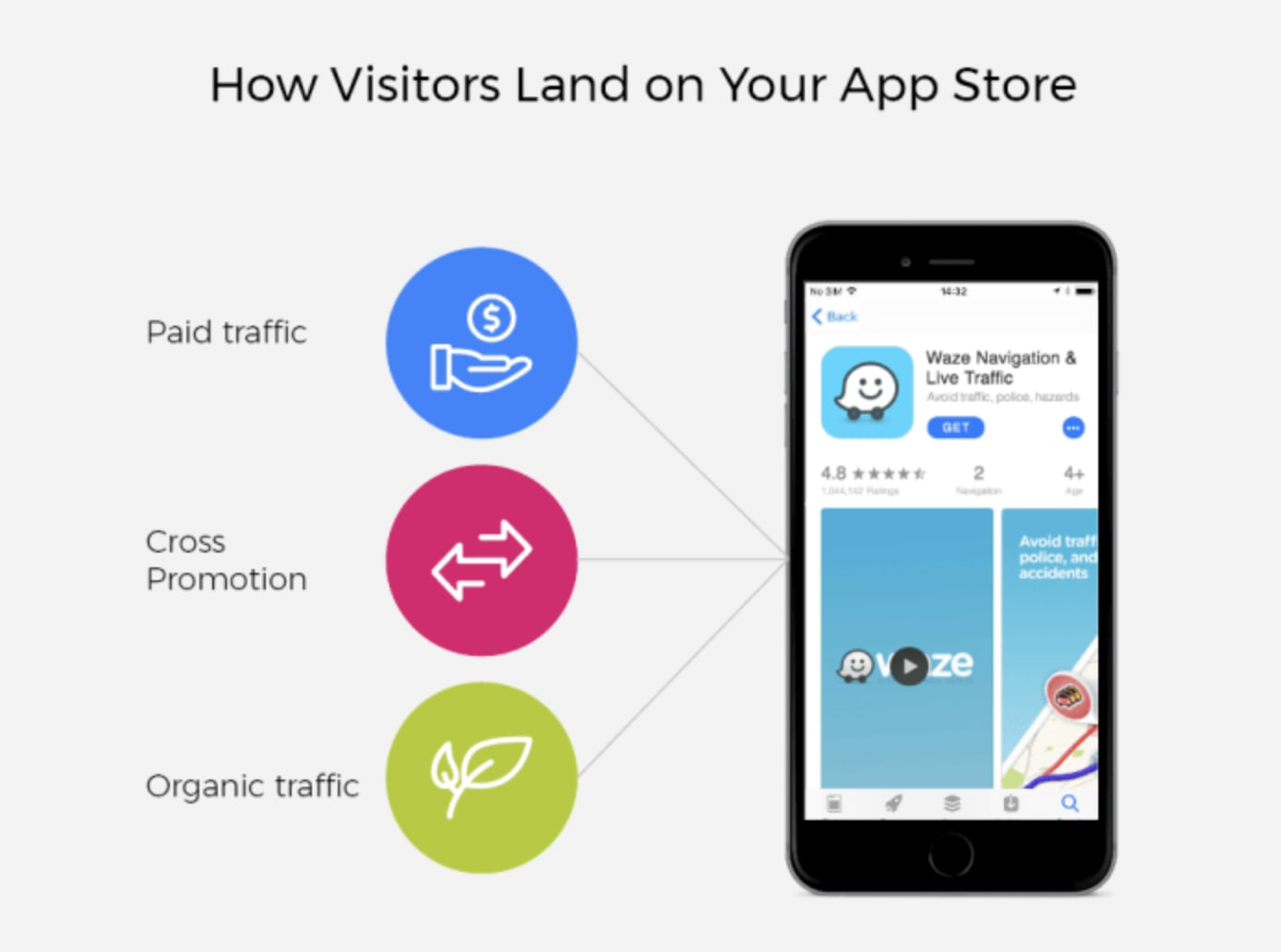 How Visitors Land on Your App