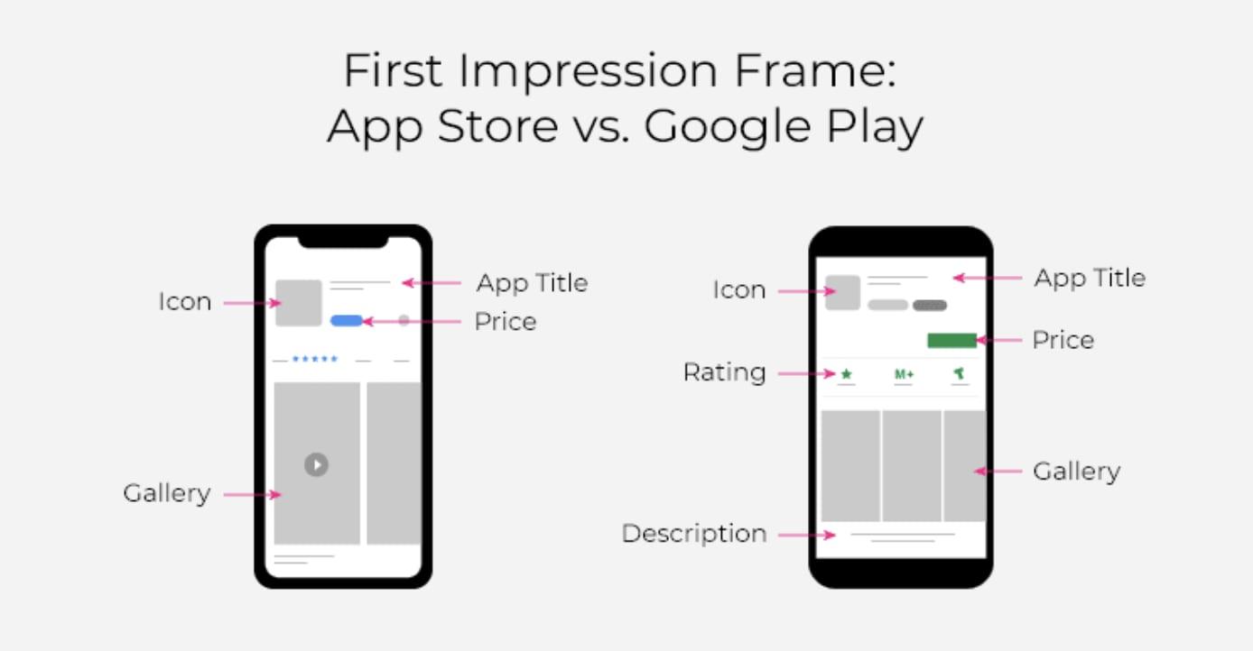 First Impression Frame App Store vs. Google Play