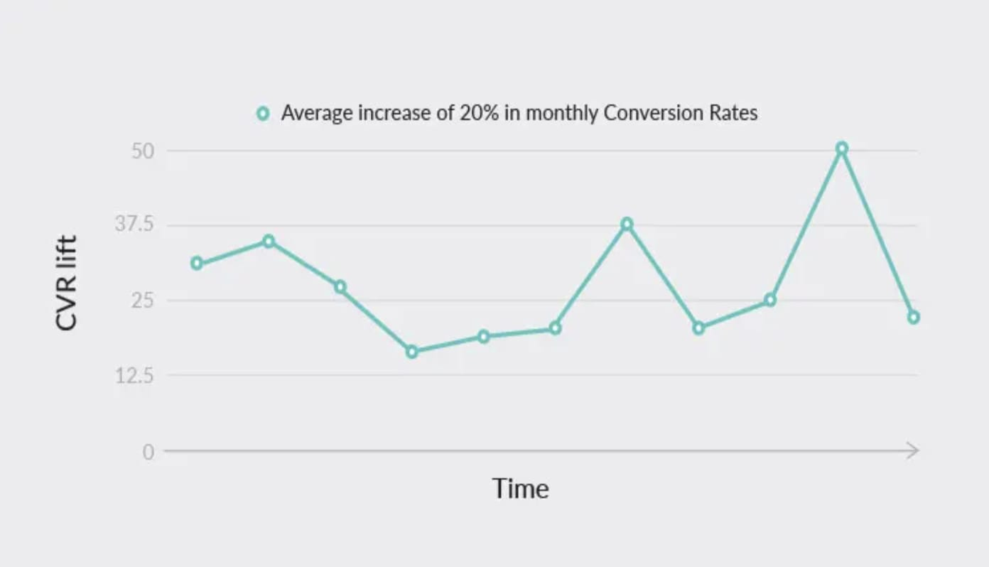 App Store Statistics Revealed: What We Learned from Analyzing 500M Sessions - 12