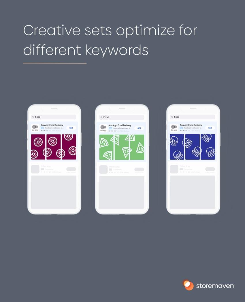 Creative sets optimize for different keyworks