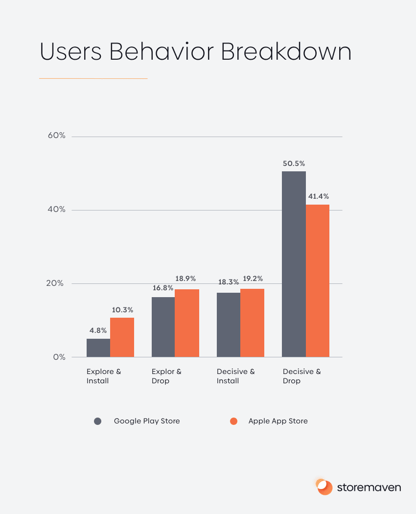The Complete App Store Optimization (ASO) Guide (2020) - 26