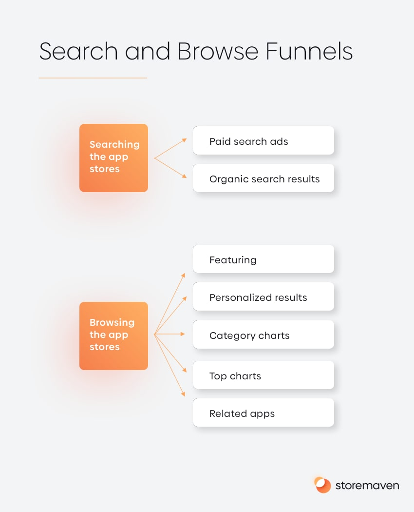 How to Strengthen Your Organic App Growth Efforts - 1