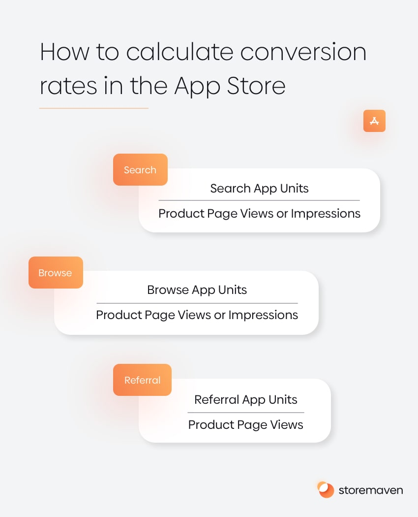 App Conversion Rate Benchmarks - App Store & Google Play (2021) - 1