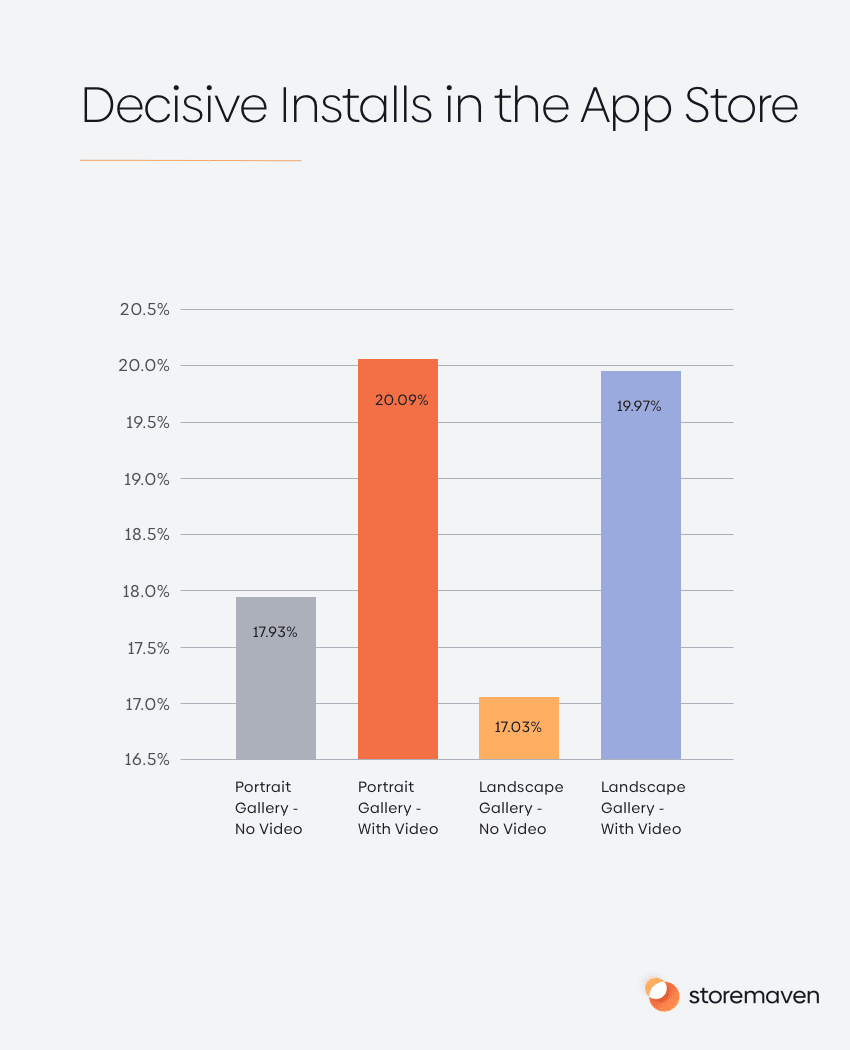 Decisive Installs in the App Store