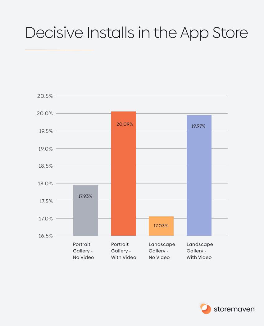Decisive Installs in the App Store