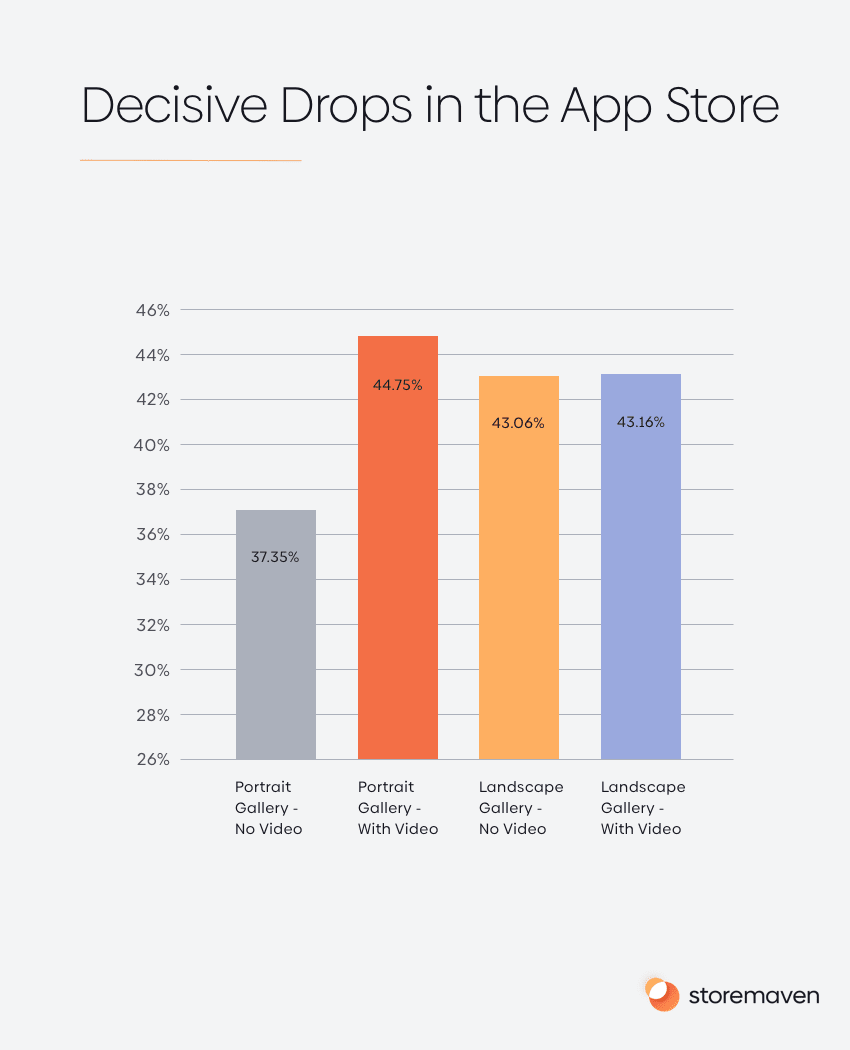 Decisive Drops in the App Store