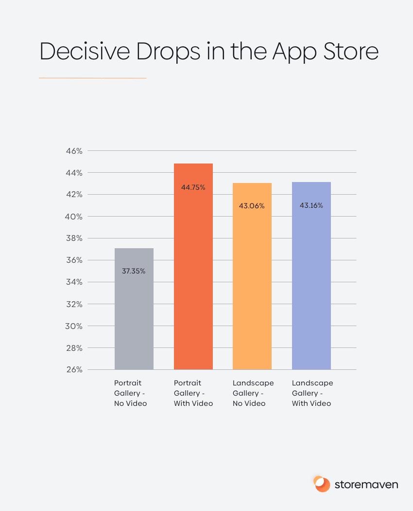 Decisive Drops in the App Store
