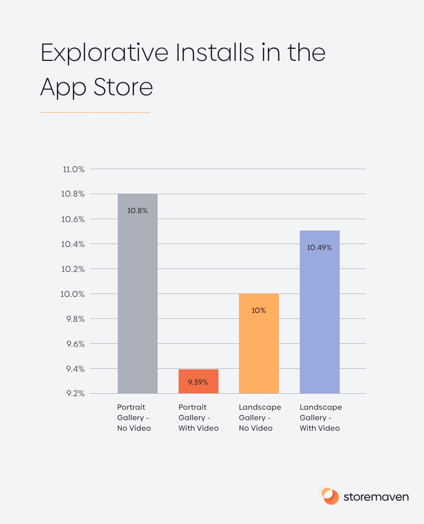 Explorative Installs in the App Store