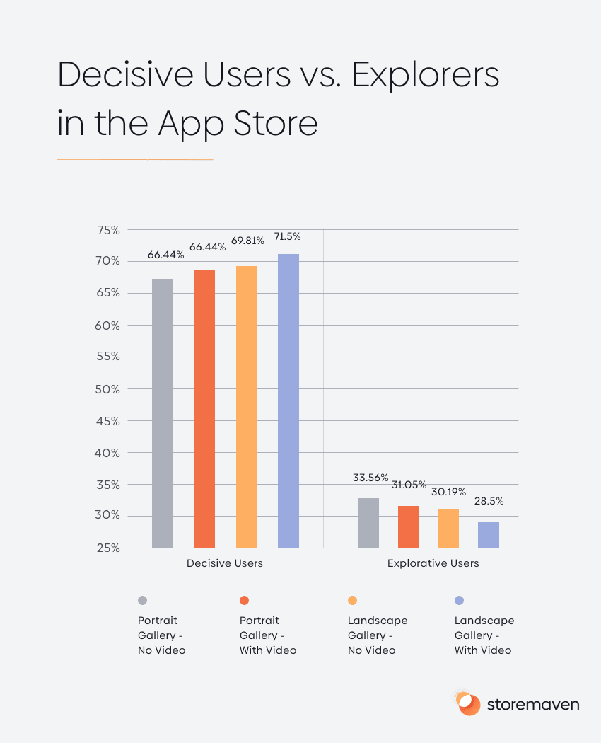 Decisive Users vs. Explorers in the App Store
