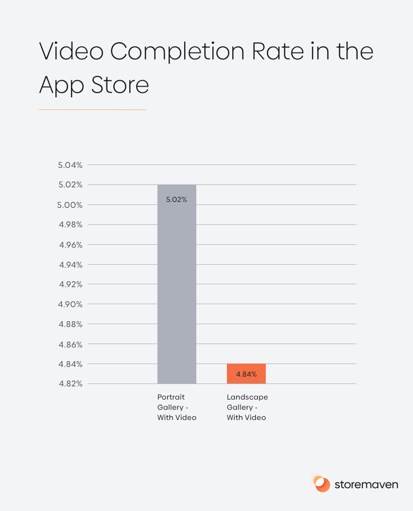 Video Completion Rate in App Store