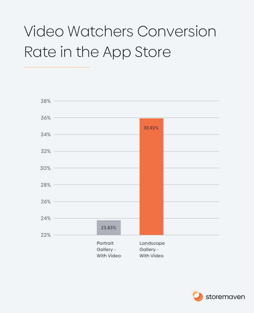 Video Watchers Conversion Rate in App Store