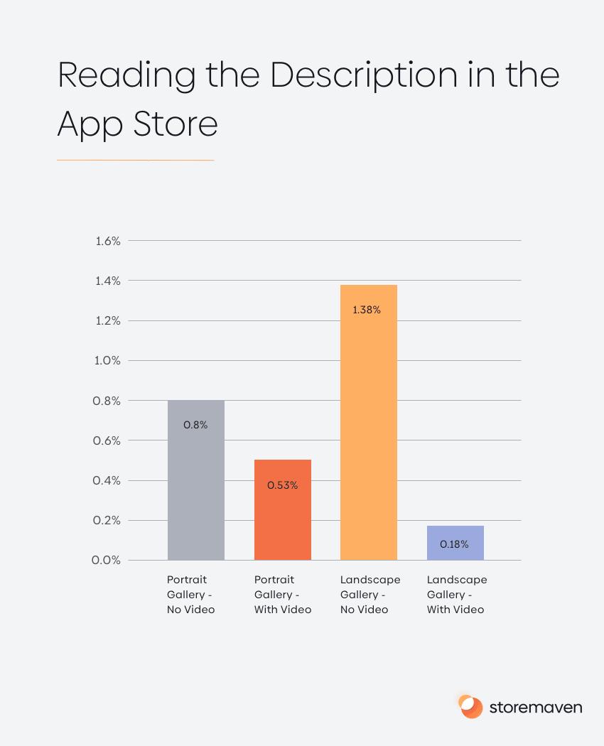 Reading the Description in the App Store
