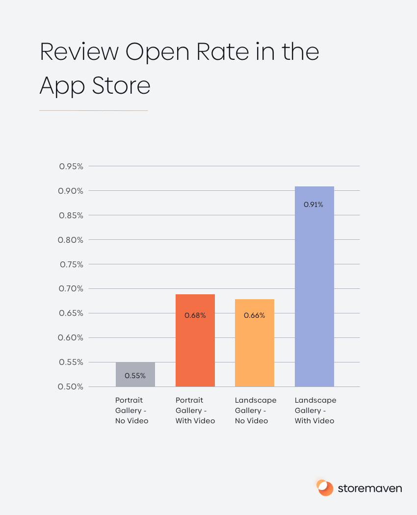 Review Open Rate in the App Store