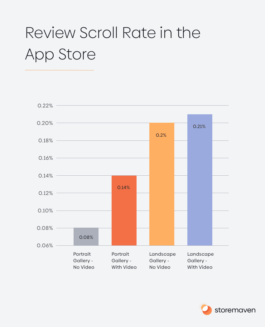 Review Scroll Rate in the App Store