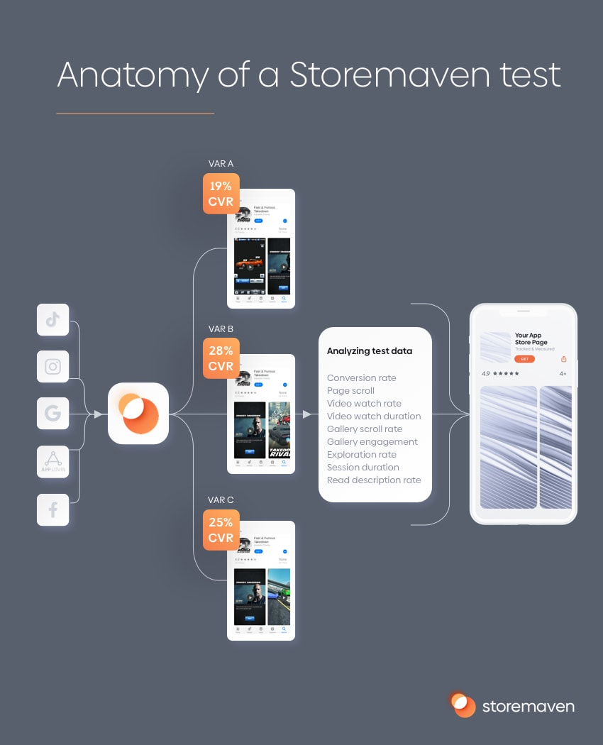Anatomy of a storemaven test