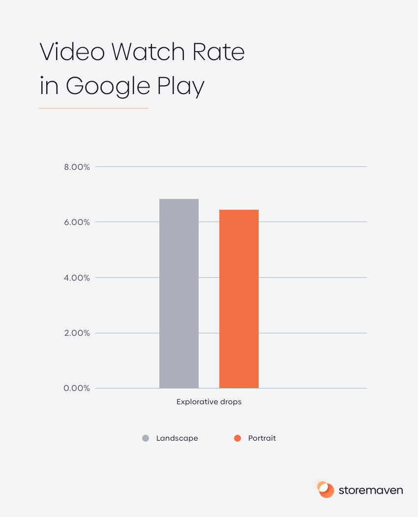 Video Watch Rate in Google Play