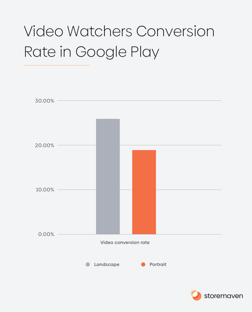 Video Watchers Conversion Rate in Google Play