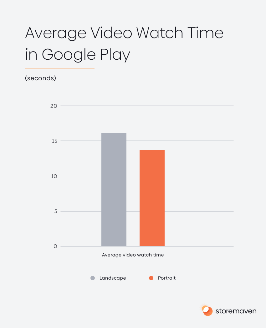 Average Video Watch Time in Google Play
