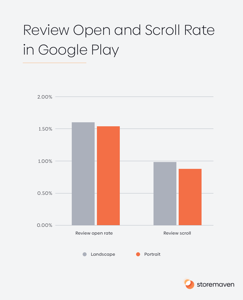 Review Open and Scroll Rate in Google Play