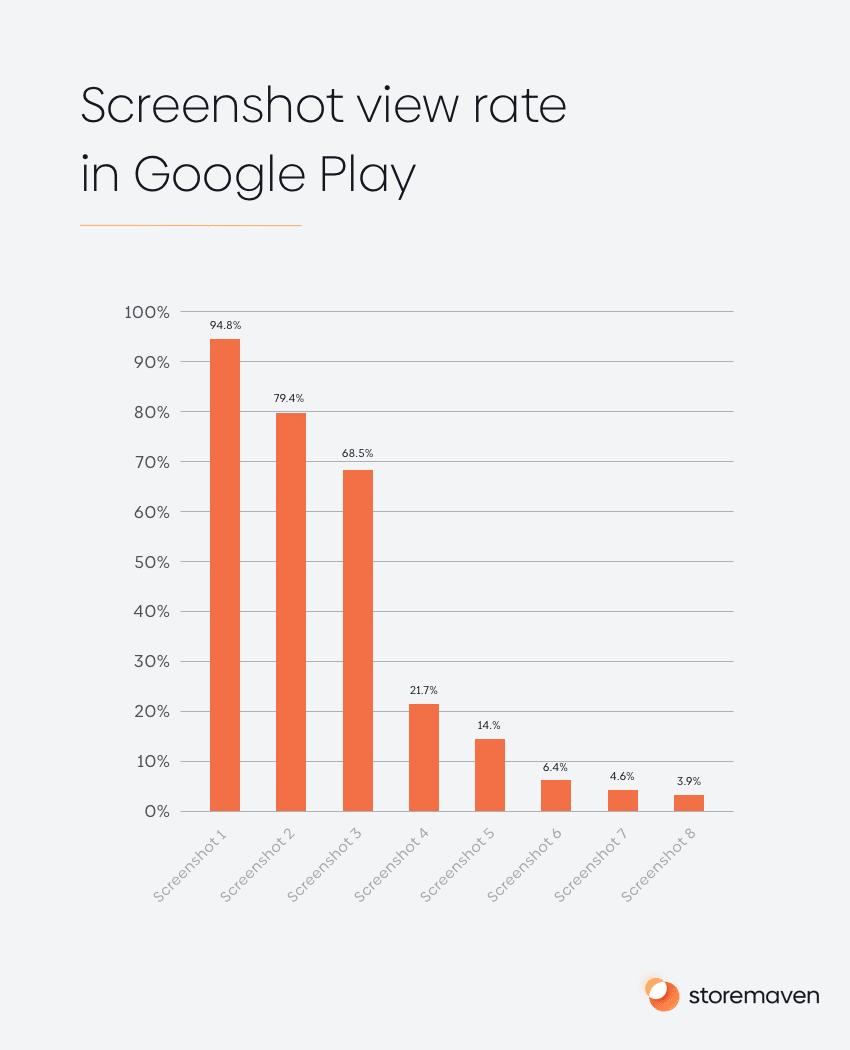 Screenshot view rate in Google Play