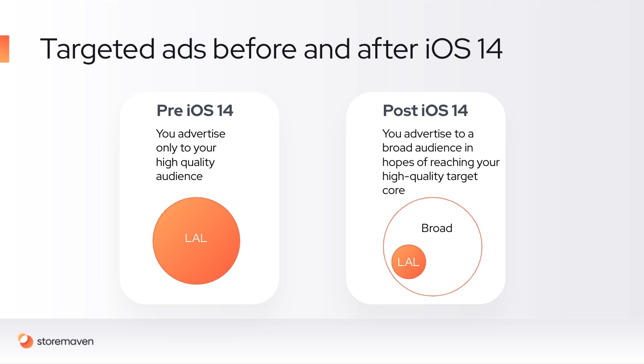iOS 14 is Leveling the Playing Field for UA and Giving Creatives A Competitive Edge - 2