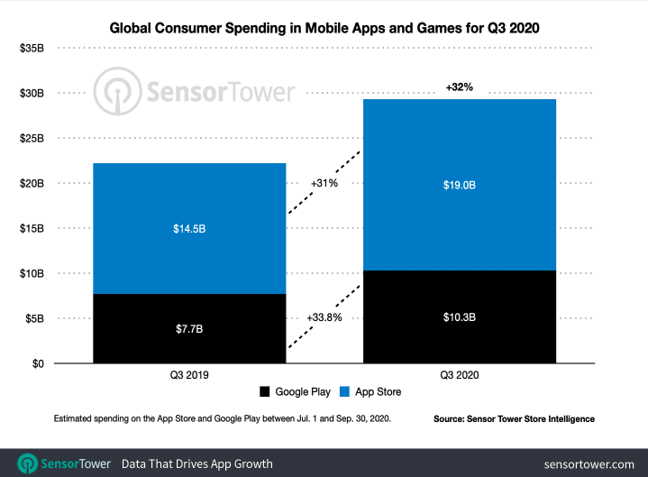 Q3 App Stores Installs and Revenues Figures and Doubling Down on Creatives - 2