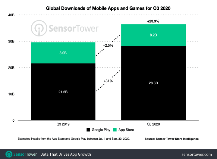 Q3 App Stores Installs and Revenues Figures and Doubling Down on Creatives - 3