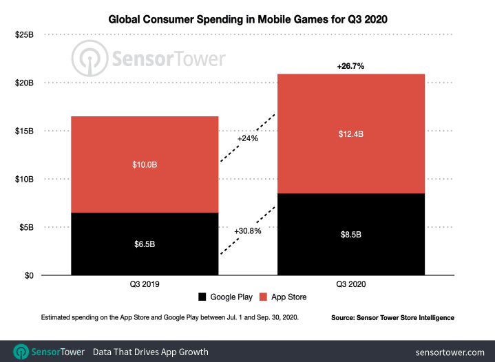 Q3 App Stores Installs and Revenues Figures and Doubling Down on Creatives - 4