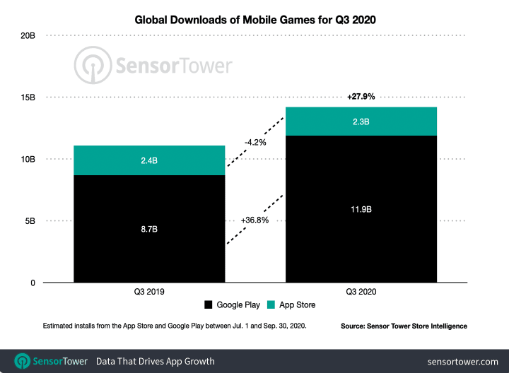 Q3 App Stores Installs and Revenues Figures and Doubling Down on Creatives - 5