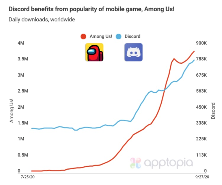 How Among Us is storming the charts, and shedding light on how users behave in the app stores - 3