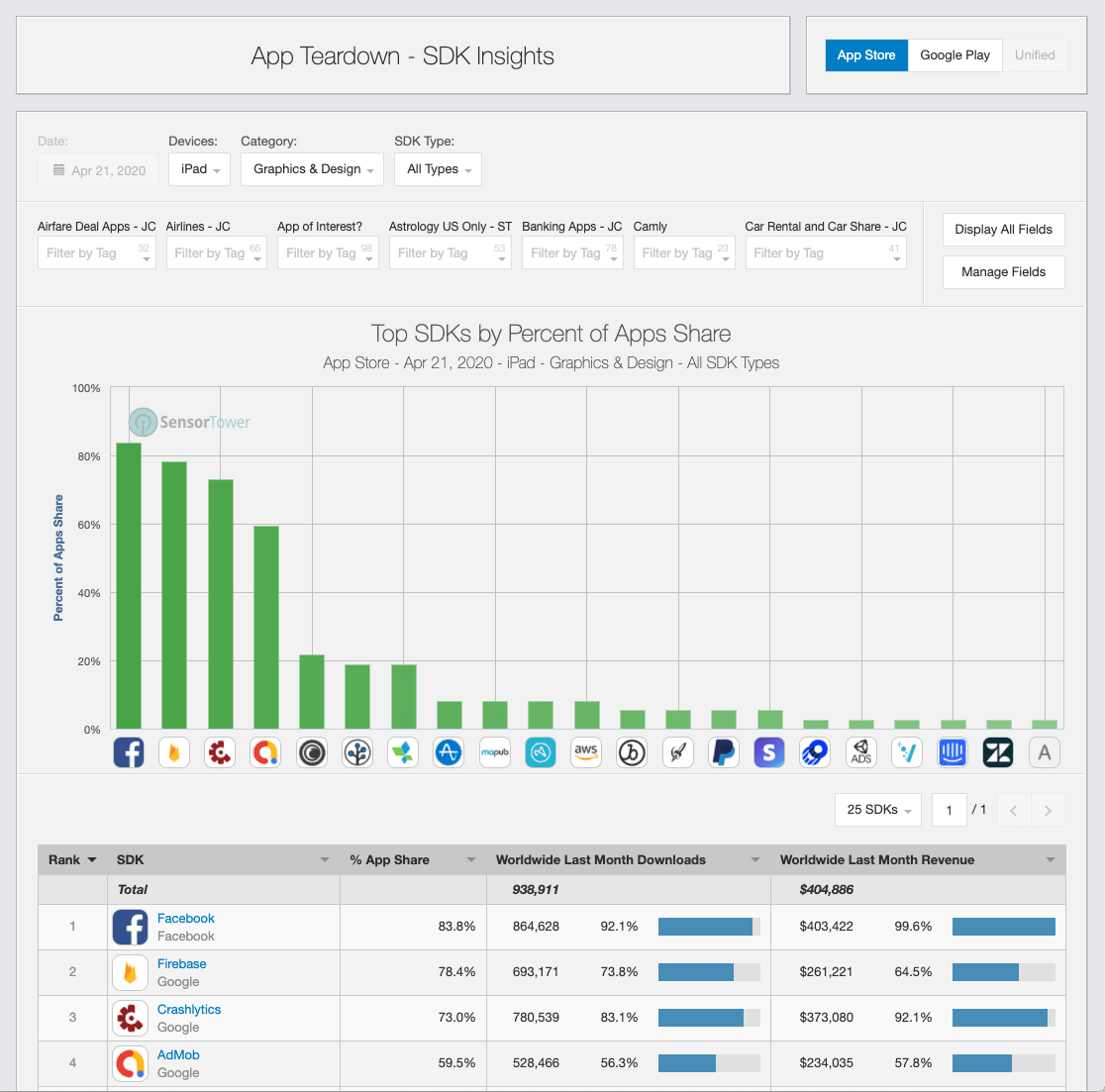 Sensor Tower - SDk Insights
