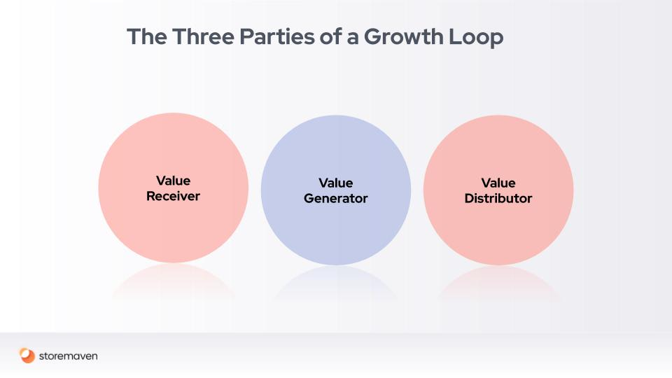 Mobile Marketing and Growth Loops: A Conclusive Guide - 3