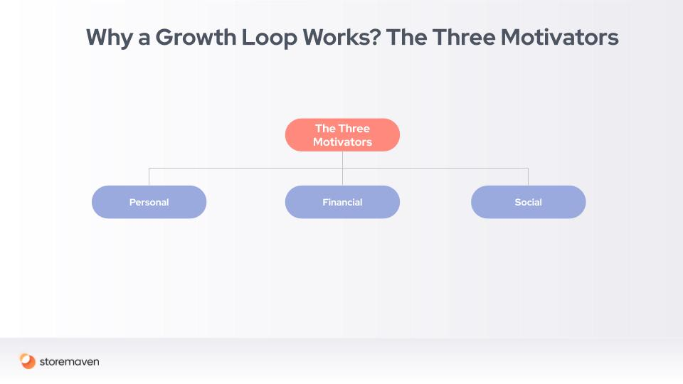 Mobile Marketing and Growth Loops: A Conclusive Guide - 4