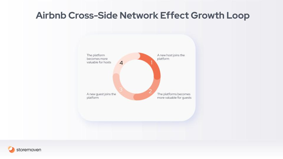 Mobile Marketing and Growth Loops: A Conclusive Guide - 5