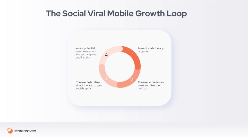 Mobile Marketing and Growth Loops: A Conclusive Guide - 8