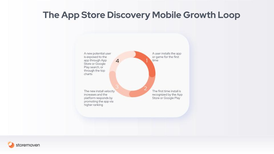 Mobile Marketing and Growth Loops: A Conclusive Guide - 9