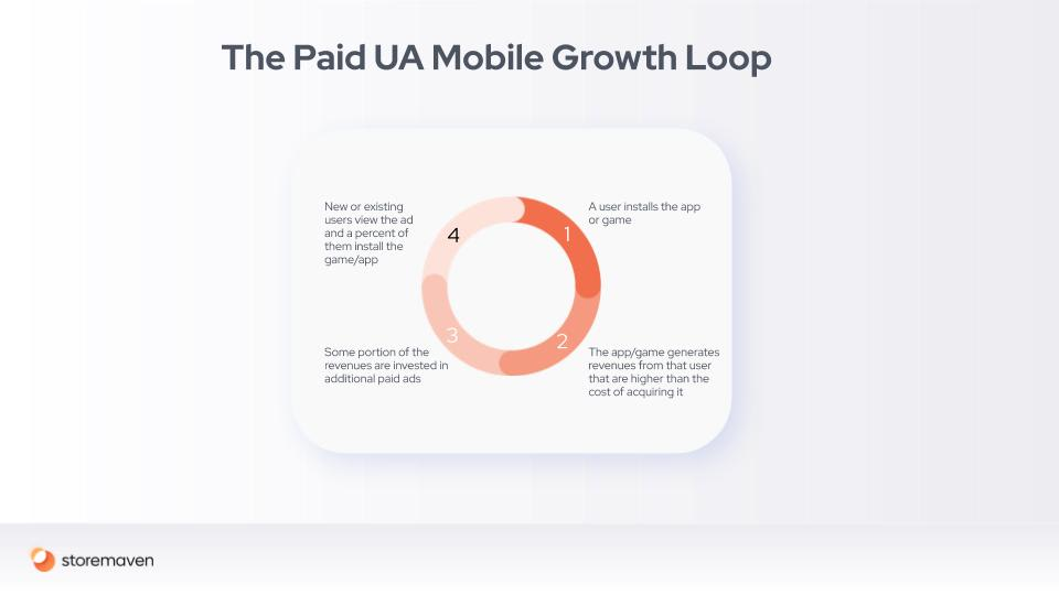 Mobile Marketing and Growth Loops: A Conclusive Guide - 11