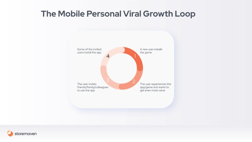 Mobile Marketing and Growth Loops: A Conclusive Guide - 2