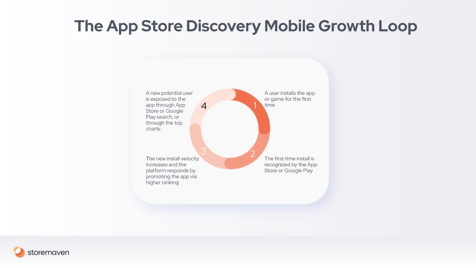 Three Insights About Organic Mobile Installs and Their Connection to Paid Installs - 1