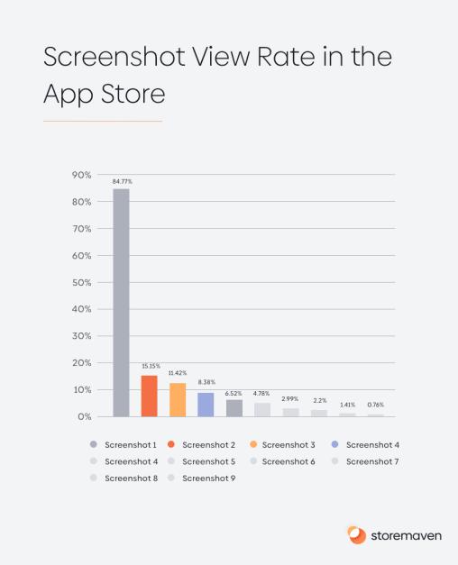 ASO App Store Category Spotlight: Match-3 Games - 12