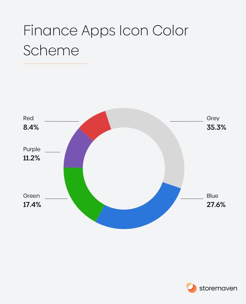 ASO App Store Category Spotlight: Finance Apps - 4
