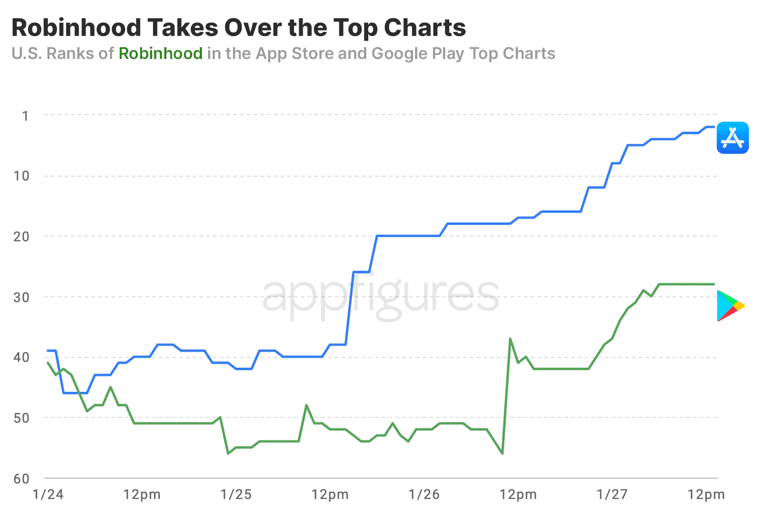 Wallstreetbets Effect on the App Stores Charts - 3