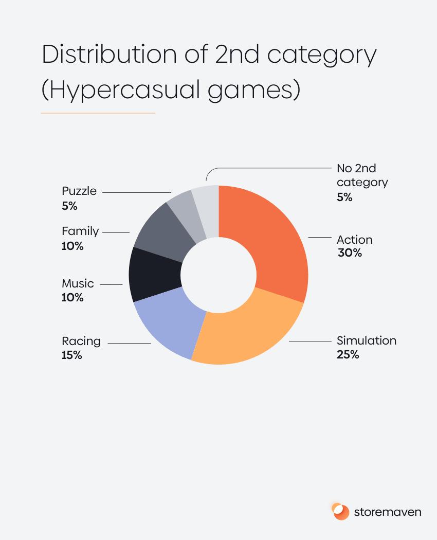 ASO App Store Category Spotlight: Hypercasual Games - 1