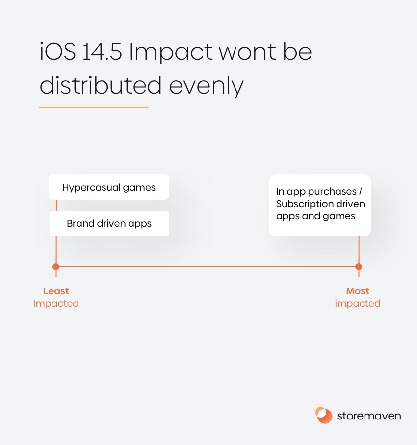 iOS 14.5: A Brave New World for Mobile Growth - 2