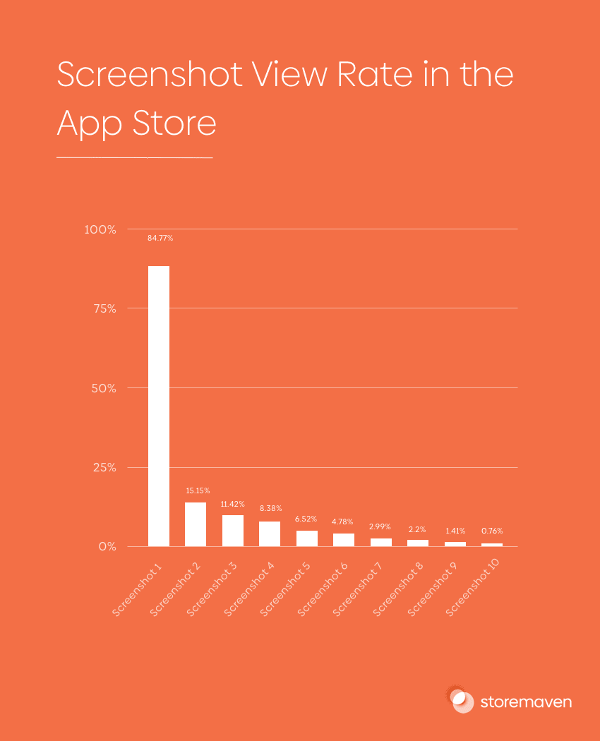 The Ultimate App Store Test (Part 4): Analyzing Results - 5